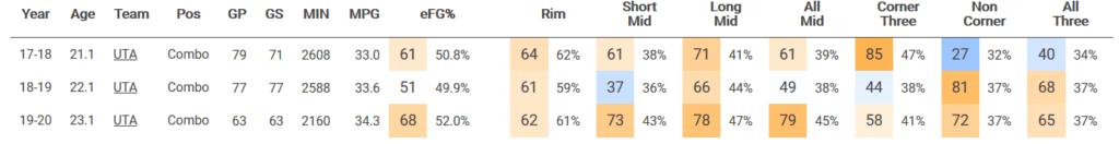 Classifica per efficienza dei tiri di Mitchell in relazione alla distanza dal canestro NBA.com