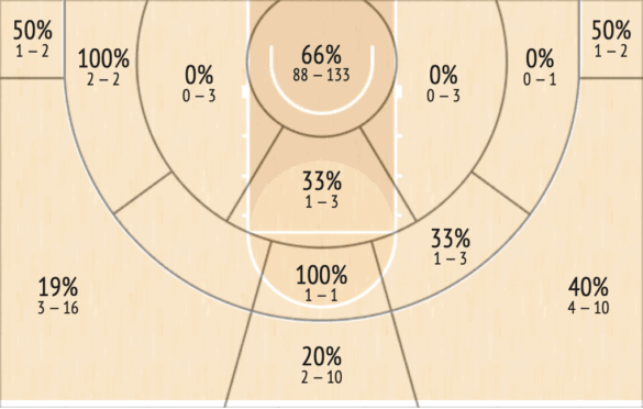 Shot Chart di Tillman nell'half court escludendo i post-up